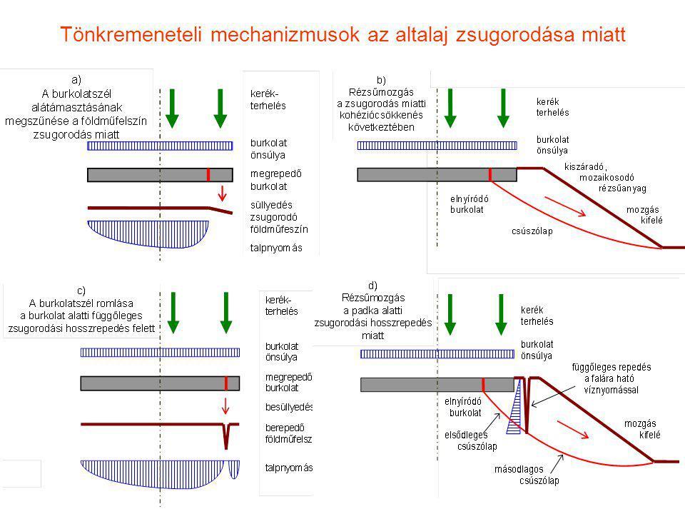 Tönkremeneteli mechanizmusok az altalaj zsugorodása miatt