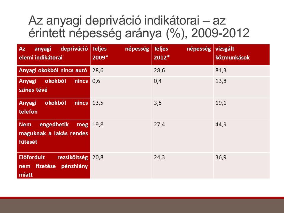 Az anyagi depriváció indikátorai – az érintett népesség aránya (%), 2009-2012