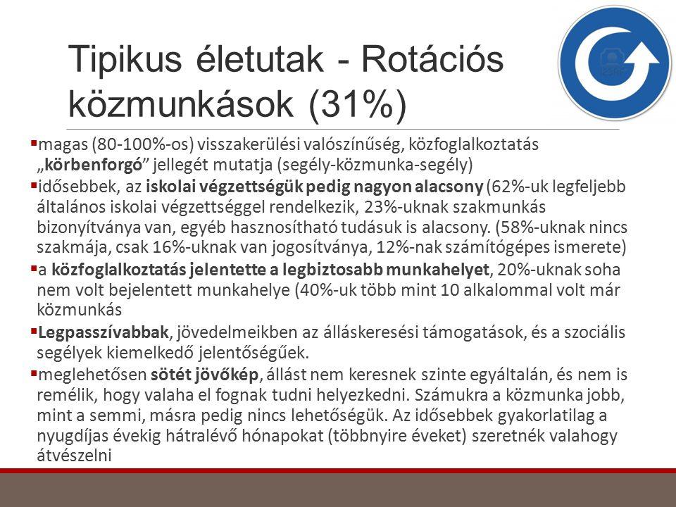 Tipikus életutak - Rotációs közmunkások (31%)