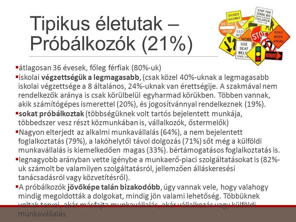 Tipikus életutak – Próbálkozók (21%)