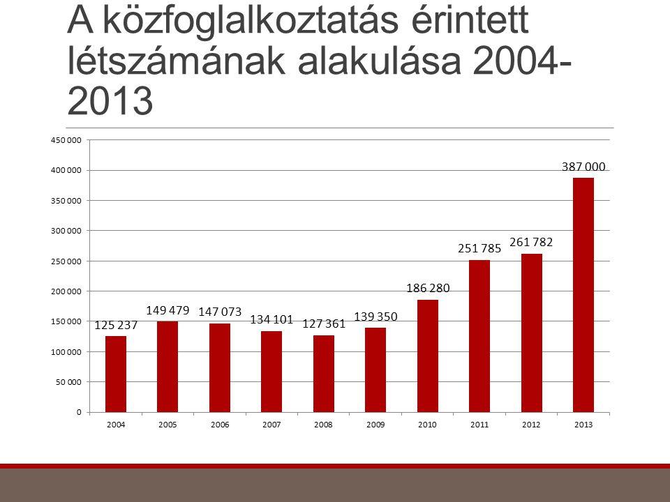 A közfoglalkoztatás érintett létszámának alakulása 2004-2013