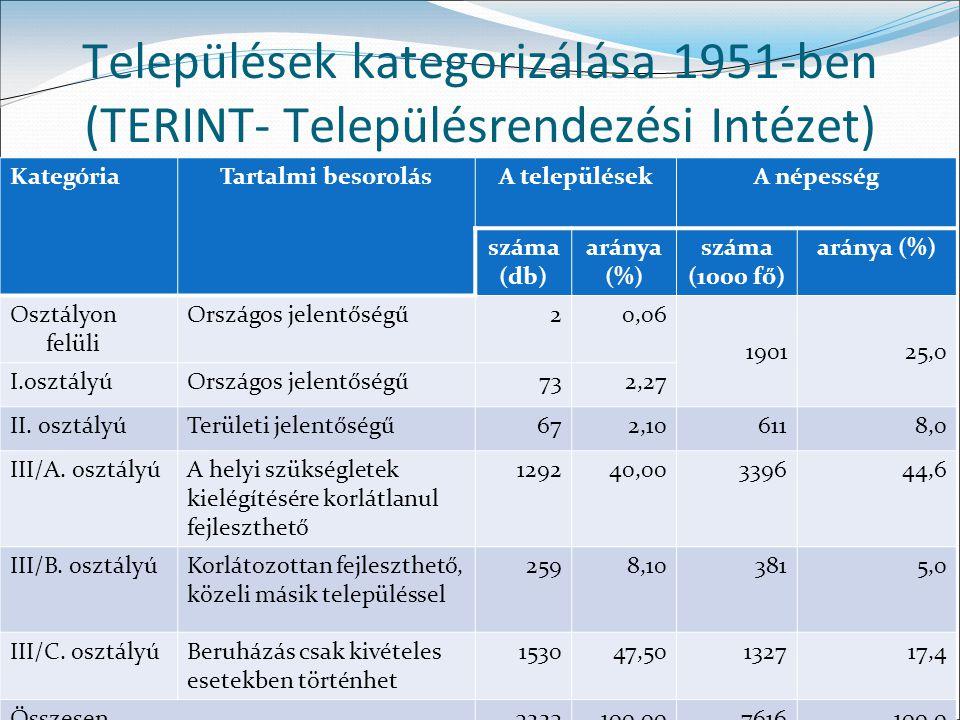 Települések kategorizálása 1951-ben (TERINT- Településrendezési Intézet)
