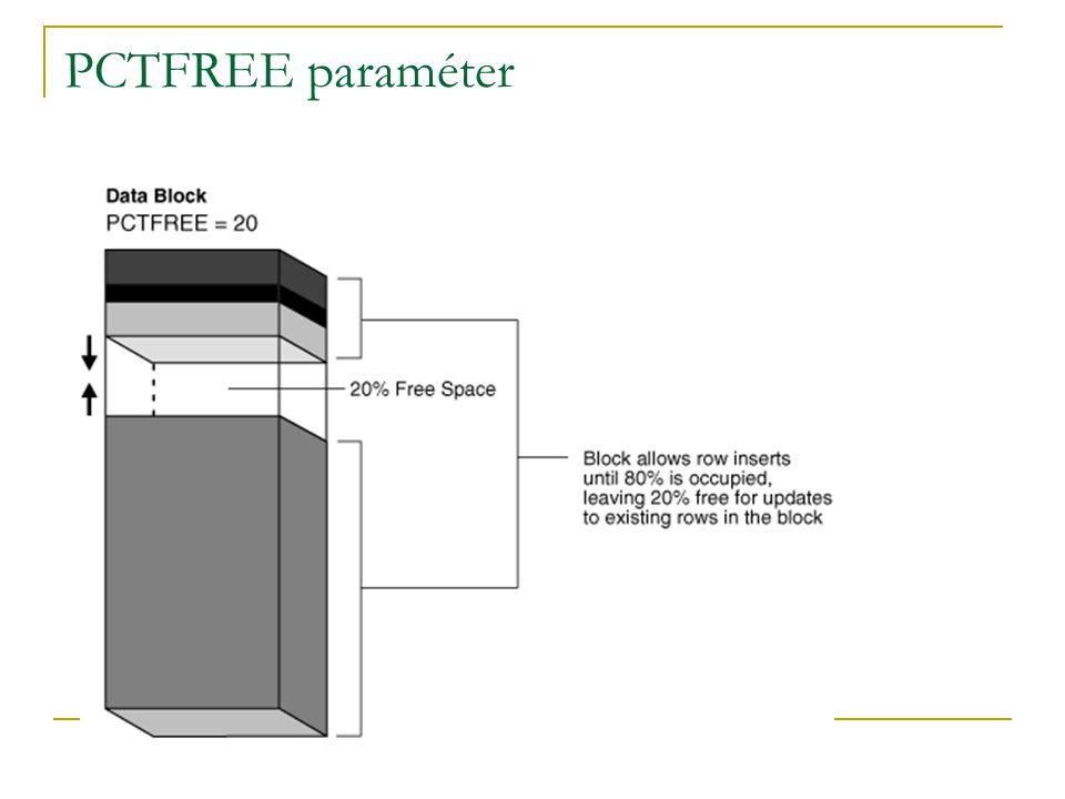 PCTFREE paraméter