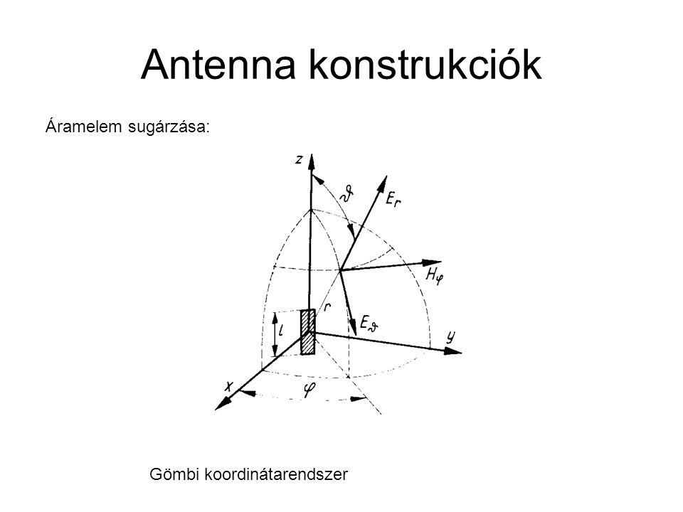 Antenna konstrukciók Áramelem sugárzása: Gömbi koordinátarendszer