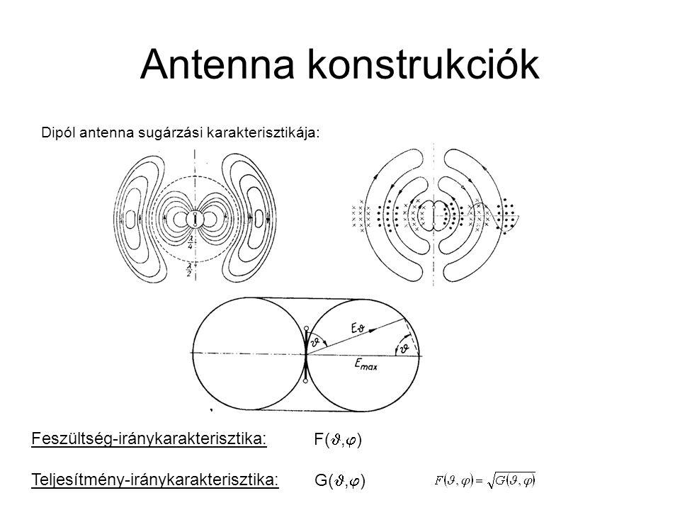 Antenna konstrukciók Feszültség-iránykarakterisztika: F(,)