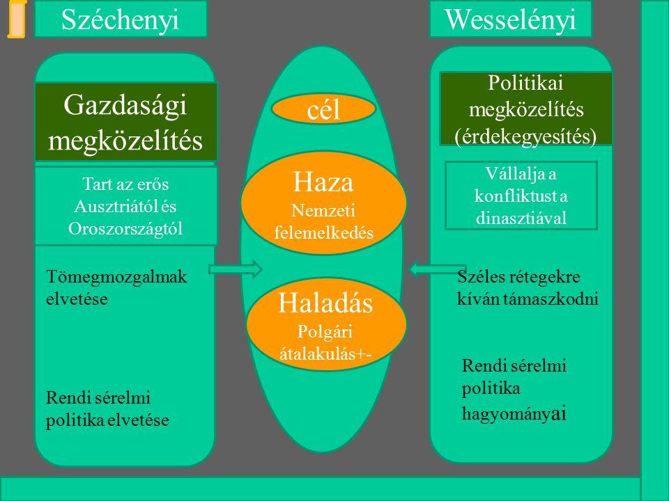 Széchenyi Wesselényi Gazdasági megközelítés cél Haza Haladás