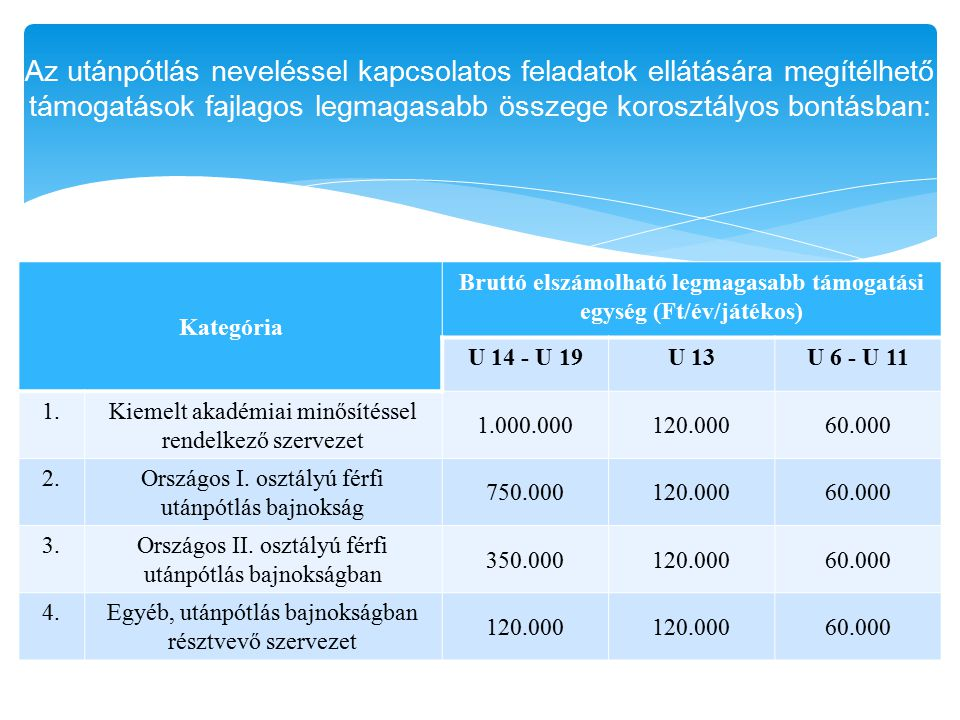 Bruttó elszámolható legmagasabb támogatási egység (Ft/év/játékos)