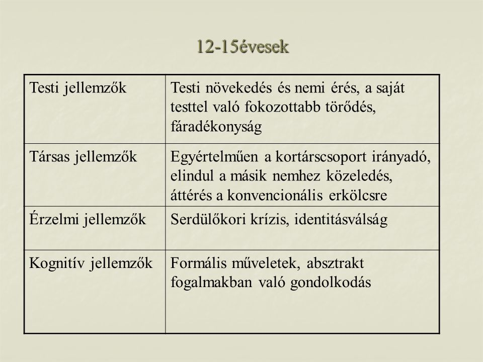 12-15évesek Testi jellemzők