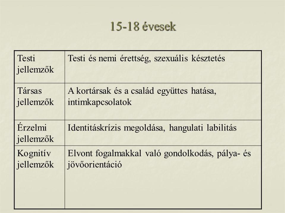 15-18 évesek Testi jellemzők