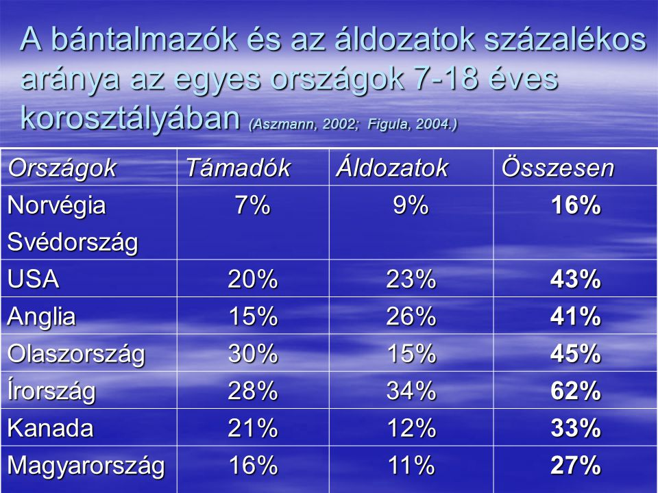 A bántalmazók és az áldozatok százalékos aránya az egyes országok 7-18 éves korosztályában (Aszmann, 2002; Figula, 2004.)