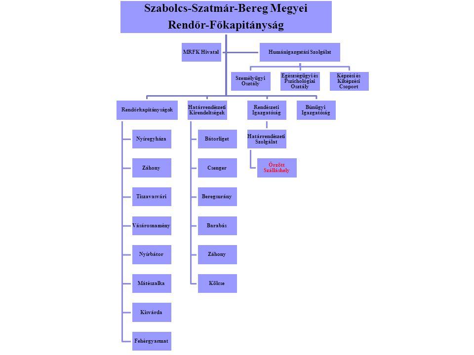 Szabolcs-Szatmár-Bereg Megyei Rendőr-Főkapitányság