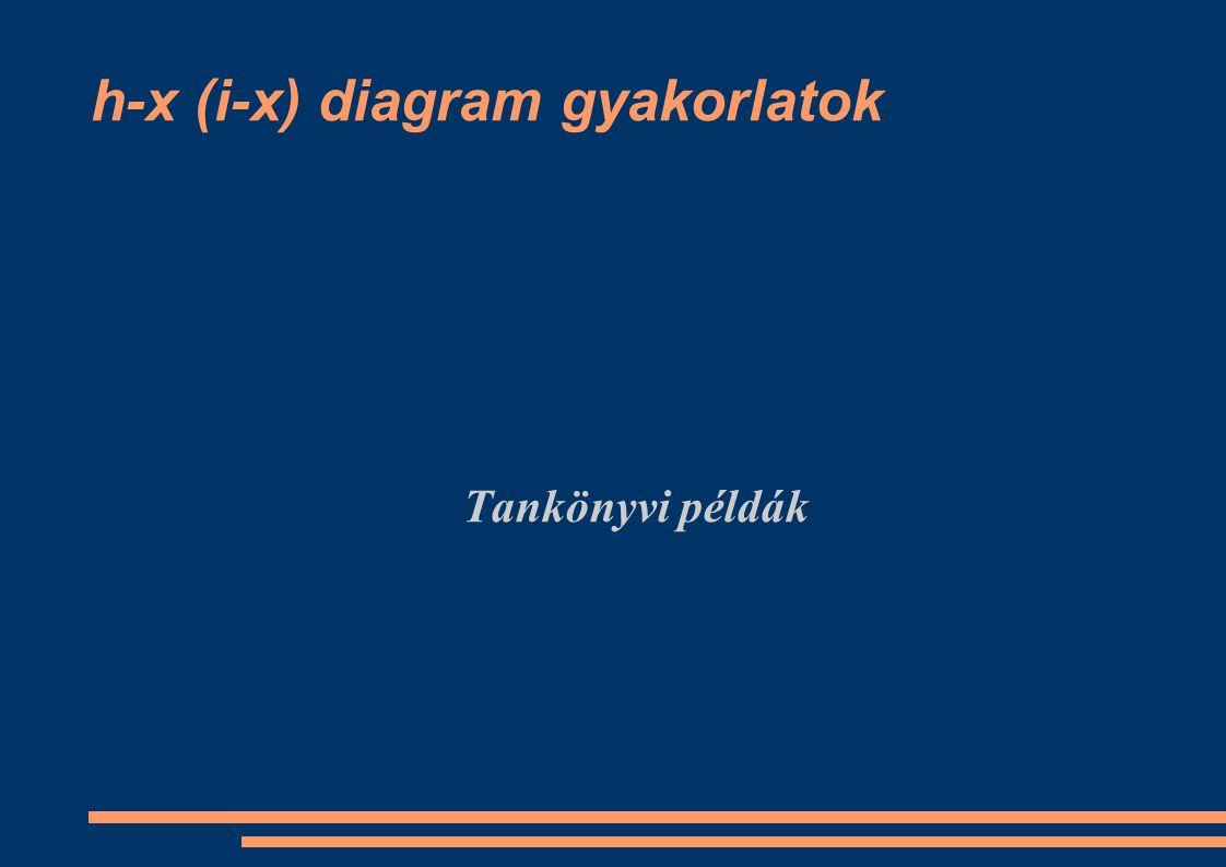 h-x (i-x) diagram gyakorlatok