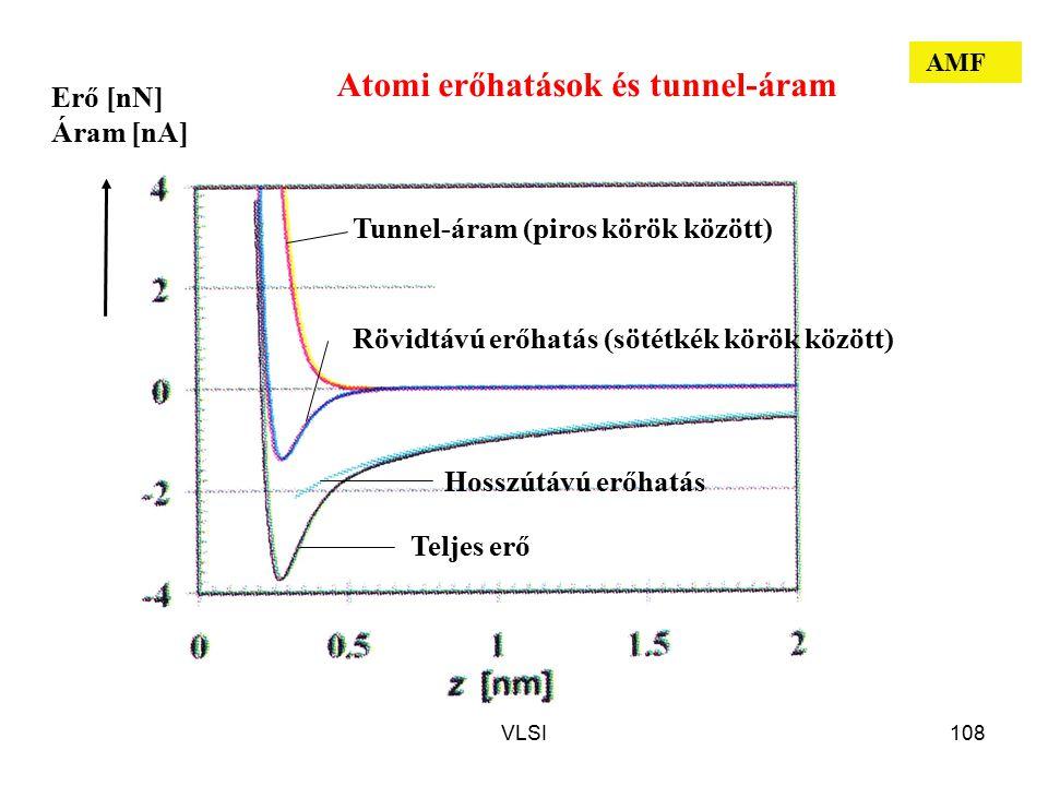 Atomi erőhatások és tunnel-áram