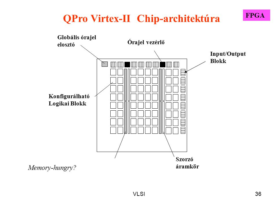QPro Virtex-II Chip-architektúra