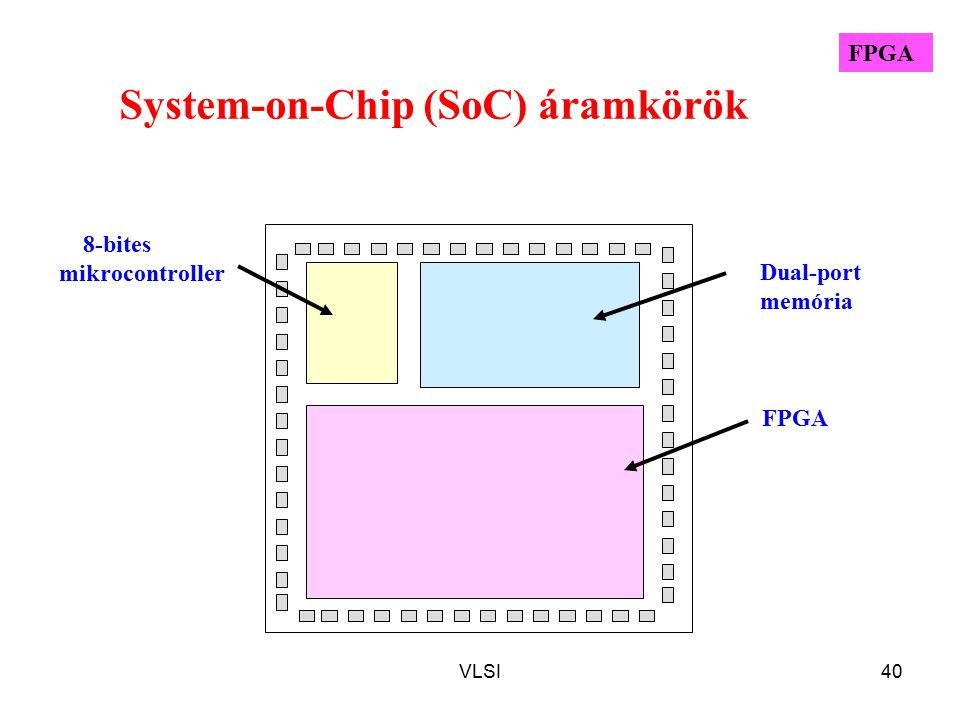 System-on-Chip (SoC) áramkörök
