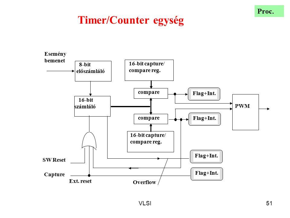 Timer/Counter egység Proc. Esemény bemenet 16-bit capture/ 8-bit
