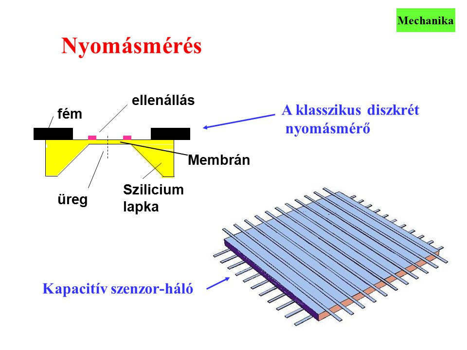 Kapacitív szenzor-háló