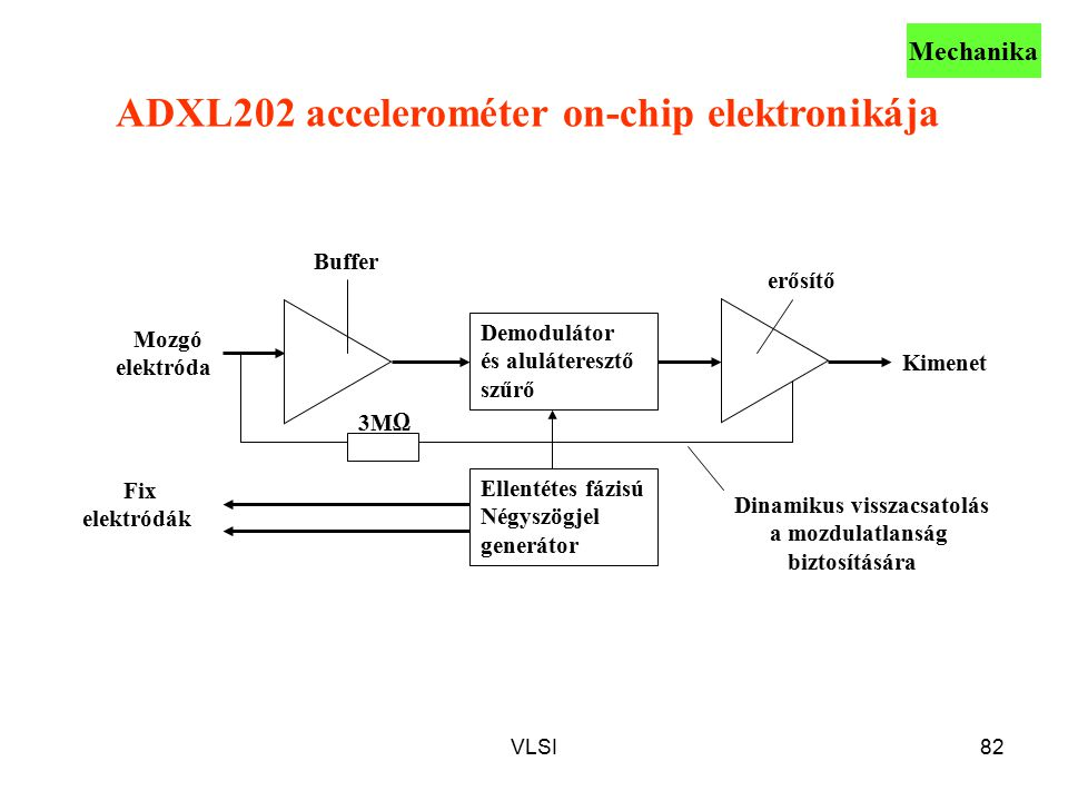 ADXL202 accelerométer on-chip elektronikája