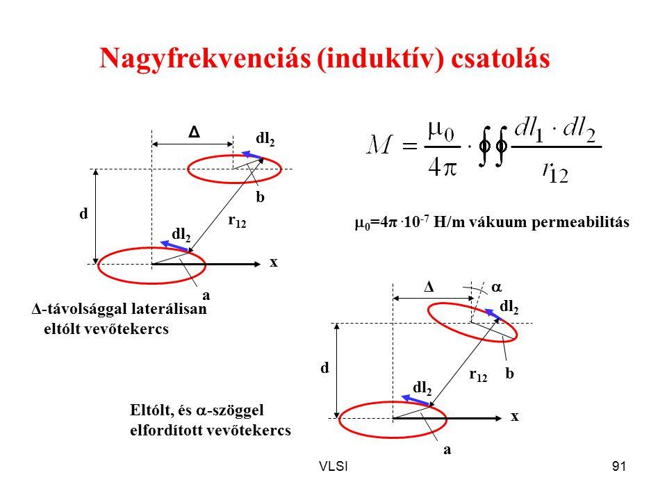 Nagyfrekvenciás (induktív) csatolás