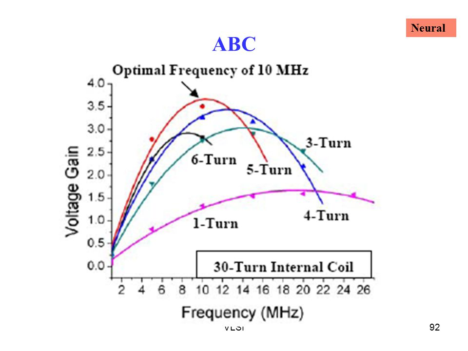 ABC Neural VLSI
