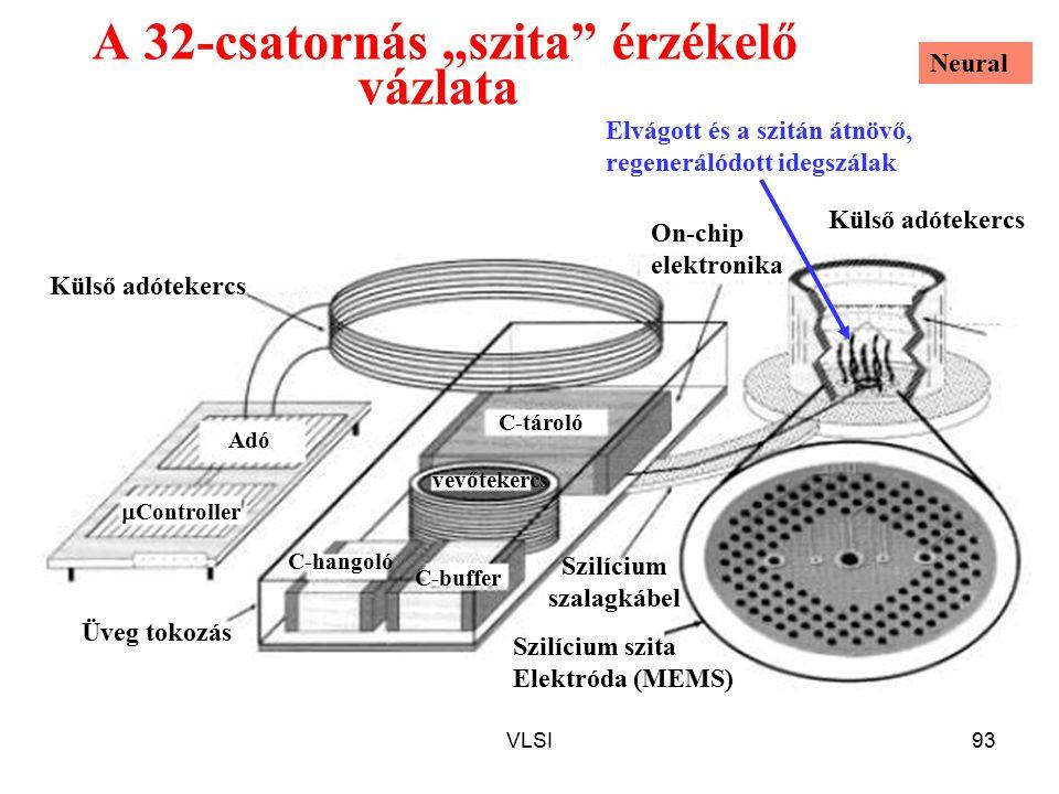 """A 32-csatornás """"szita érzékelő vázlata"""