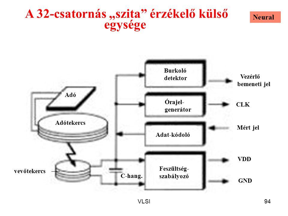 """A 32-csatornás """"szita érzékelő külső egysége"""