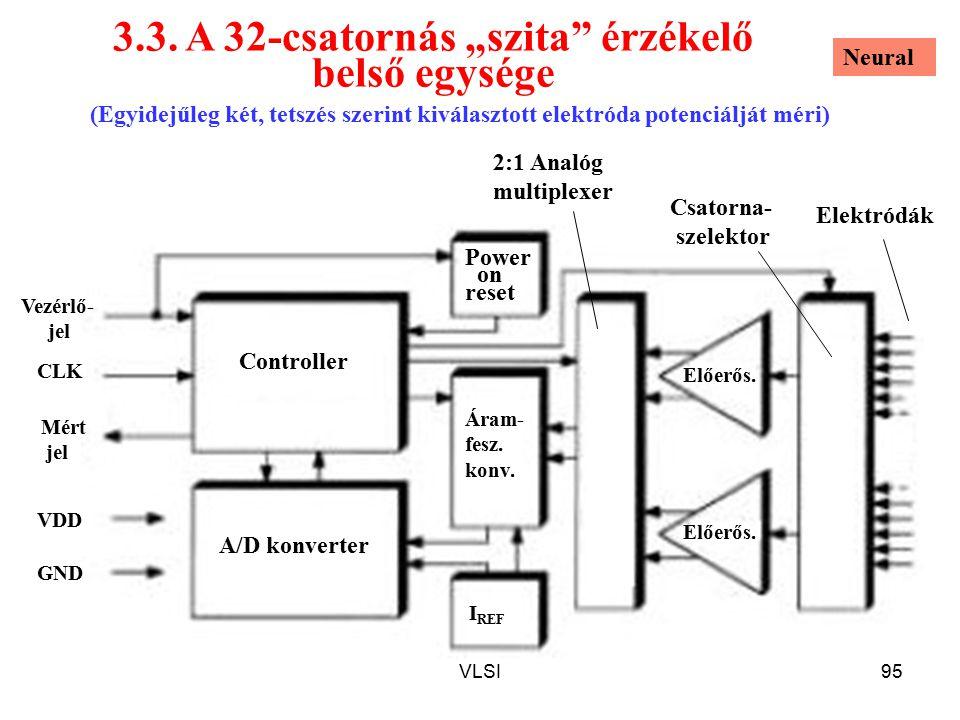 """3.3. A 32-csatornás """"szita érzékelő belső egysége"""