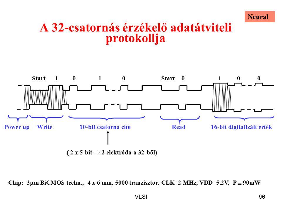 A 32-csatornás érzékelő adatátviteli protokollja