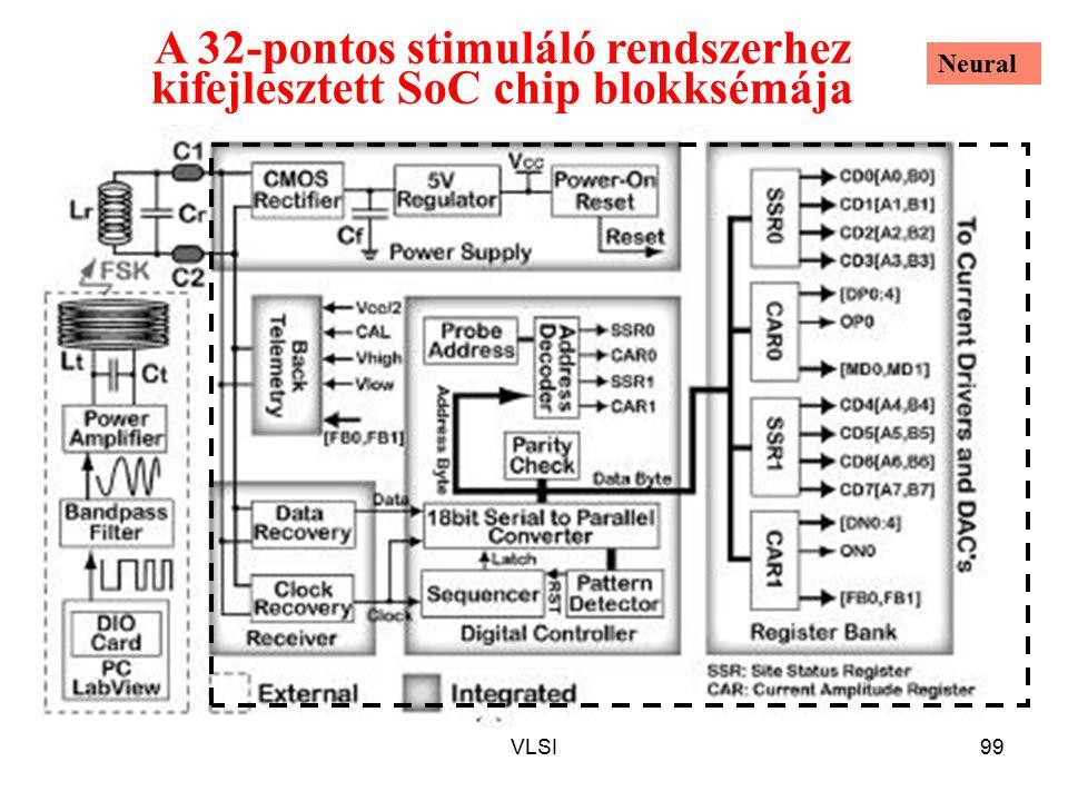 A 32-pontos stimuláló rendszerhez kifejlesztett SoC chip blokksémája