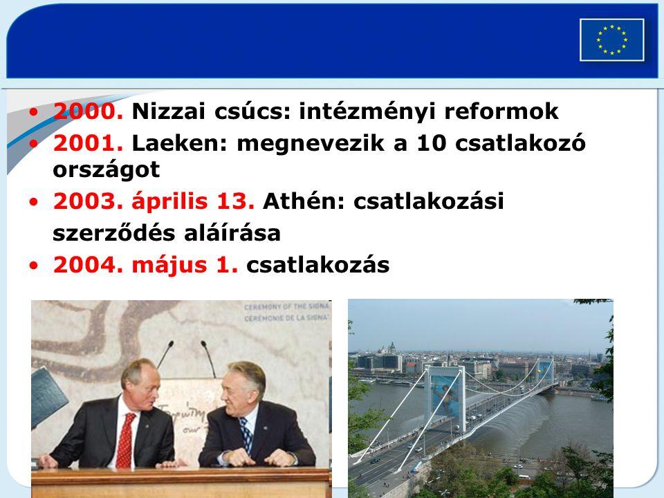 2000. Nizzai csúcs: intézményi reformok