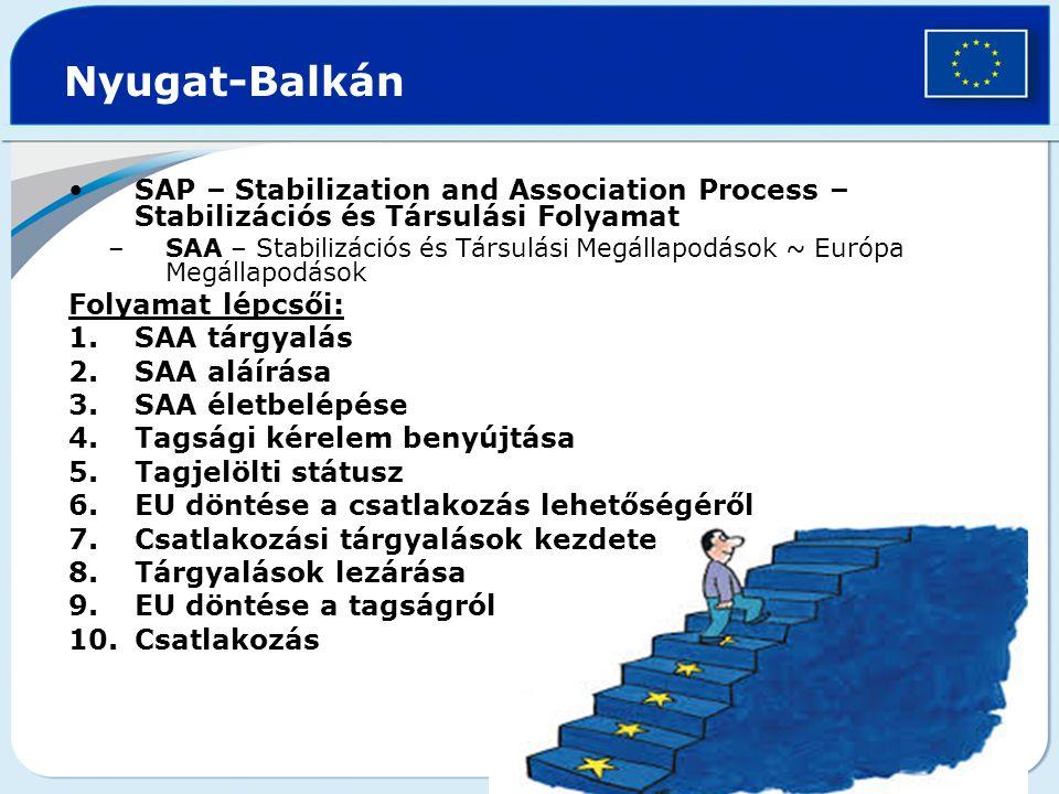 Nyugat-Balkán SAP – Stabilization and Association Process – Stabilizációs és Társulási Folyamat.