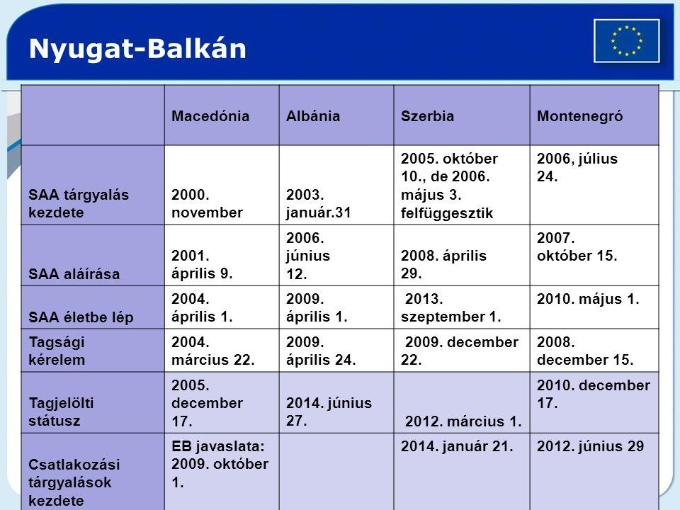 Nyugat-Balkán Macedónia Albánia Szerbia Montenegró SAA tárgyalás