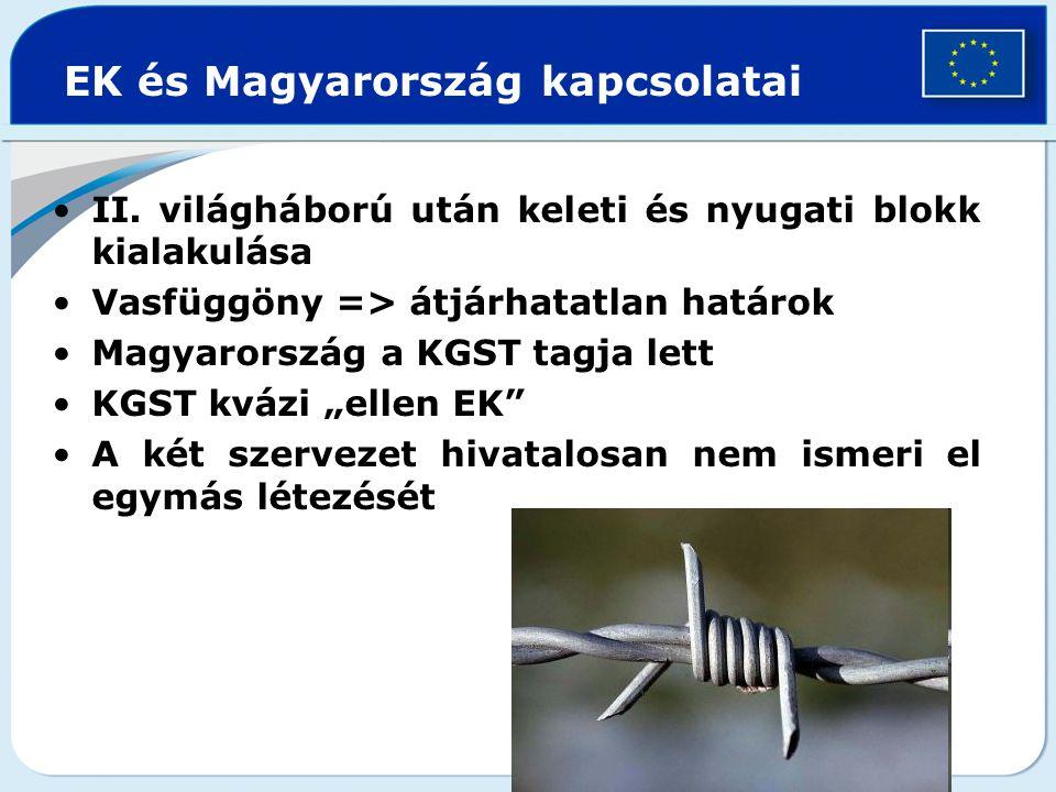 EK és Magyarország kapcsolatai