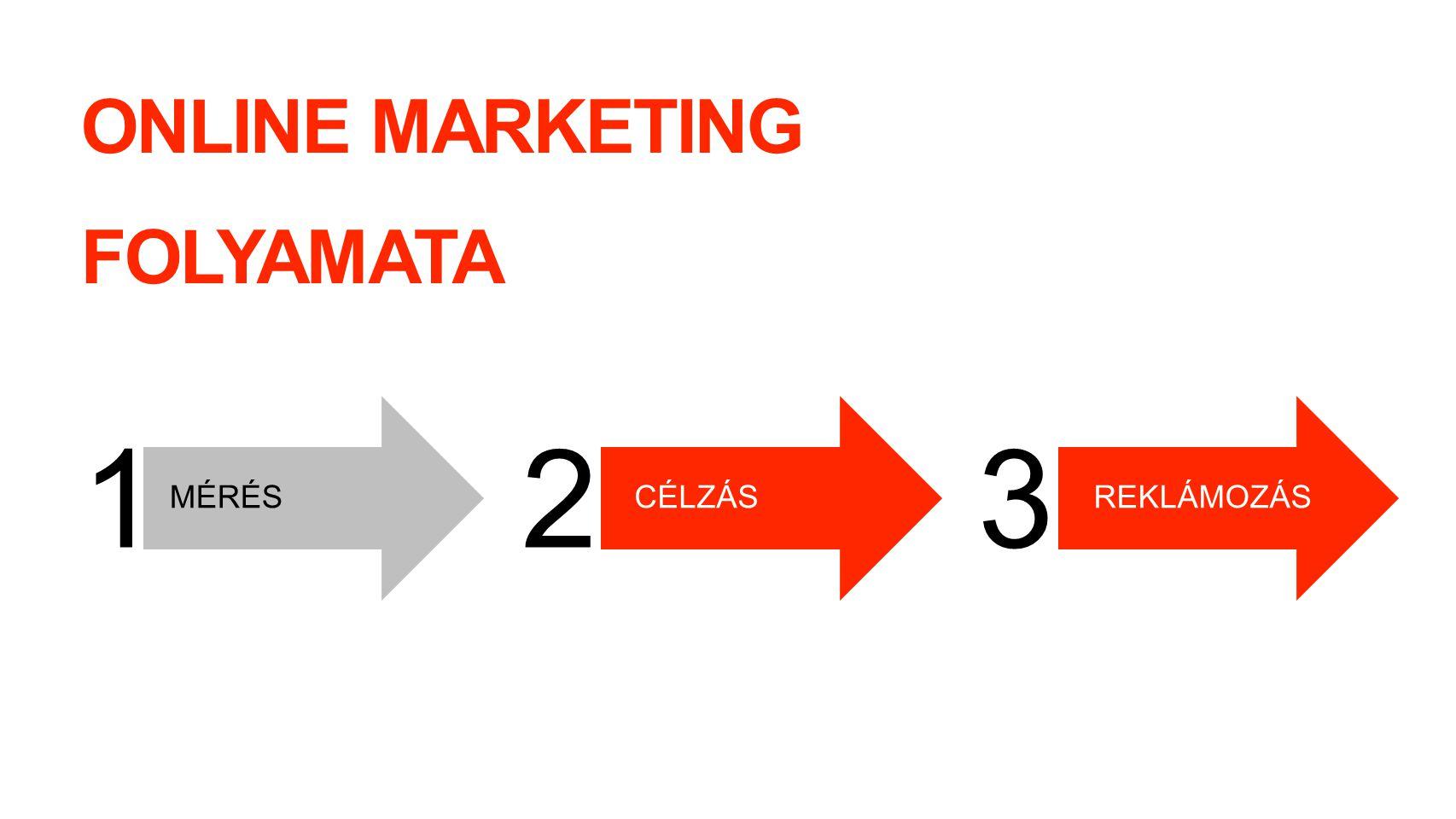 1 2 3 ONLINE MARKETING FOLYAMATA MÉRÉS CÉLZÁS REKLÁMOZÁS