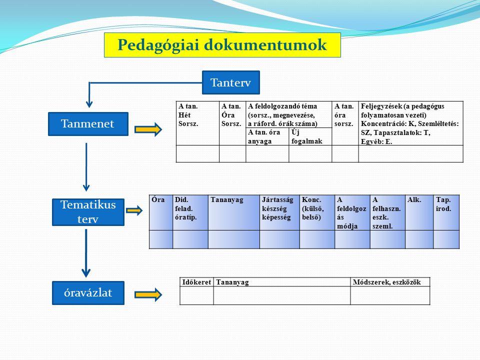 Pedagógiai dokumentumok