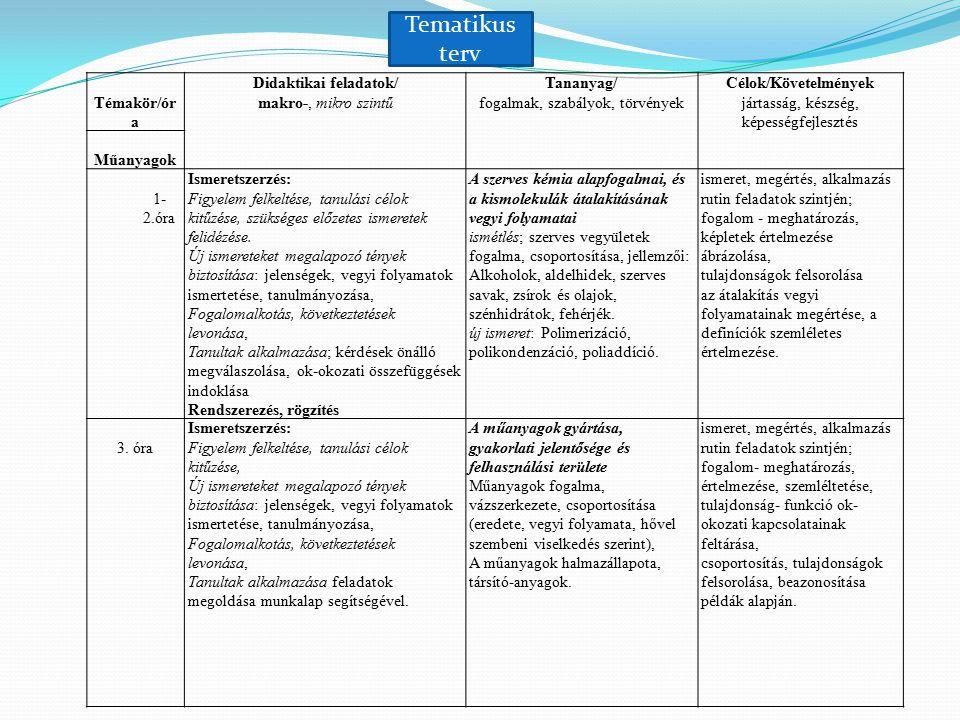 Tematikus terv Témakör/óra Didaktikai feladatok/ makro-, mikro szintű