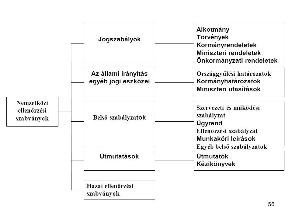 Nemzetközi ellenőrzési szabványok Alkotmány Törvények