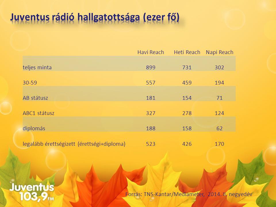 Juventus rádió hallgatottsága (ezer fő)
