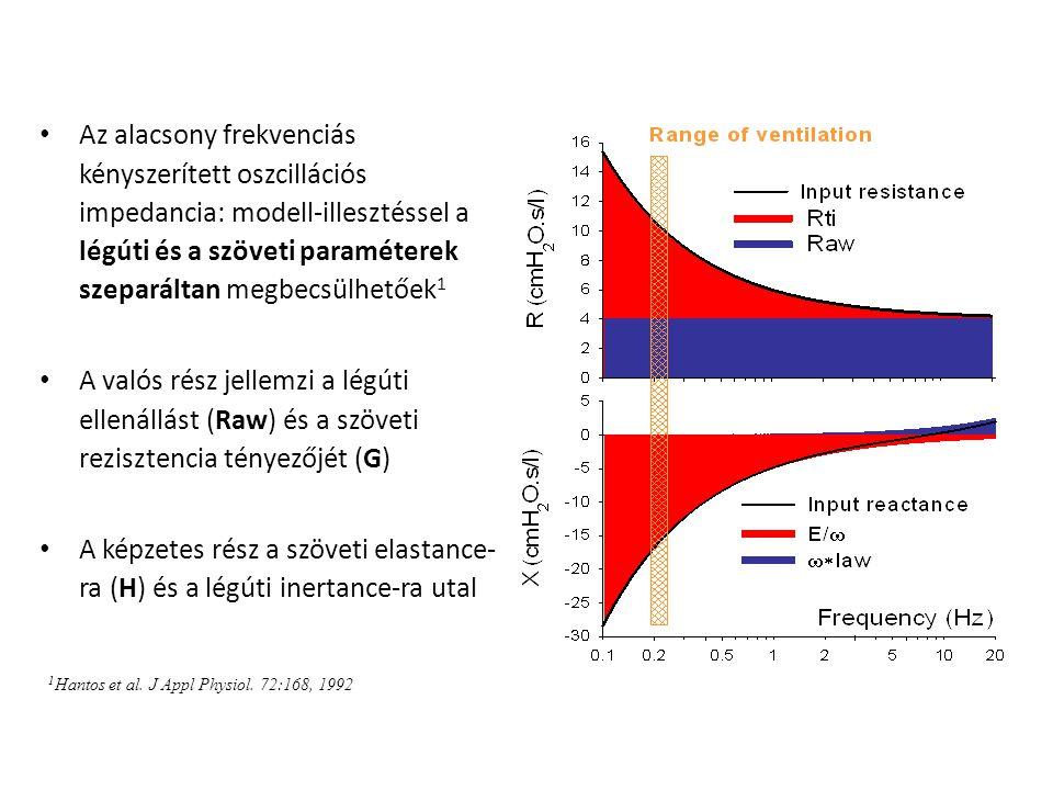 Az alacsony frekvenciás kényszerített oszcillációs impedancia: modell-illesztéssel a légúti és a szöveti paraméterek szeparáltan megbecsülhetőek1