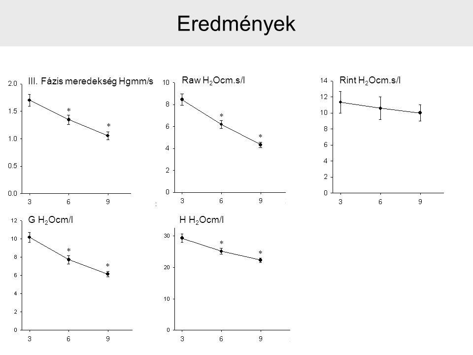 Eredmények III. Fázis meredekség Hgmm/s Raw H2Ocm.s/l Rint H2Ocm.s/l *