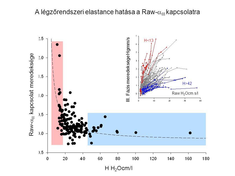 A légzőrendszeri elastance hatása a Raw-III kapcsolatra