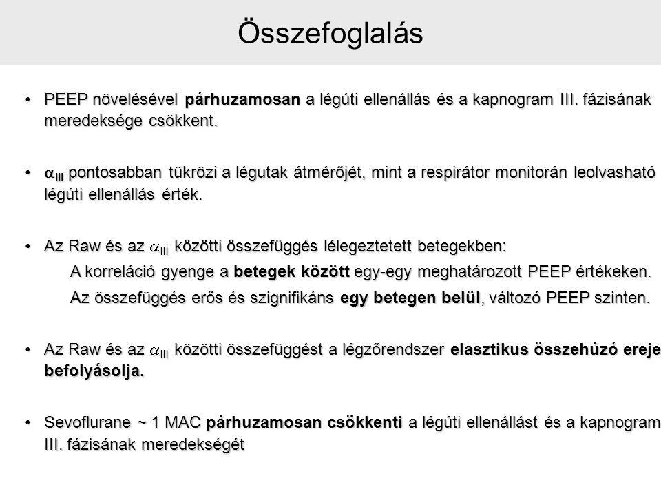Összefoglalás PEEP növelésével párhuzamosan a légúti ellenállás és a kapnogram III. fázisának meredeksége csökkent.