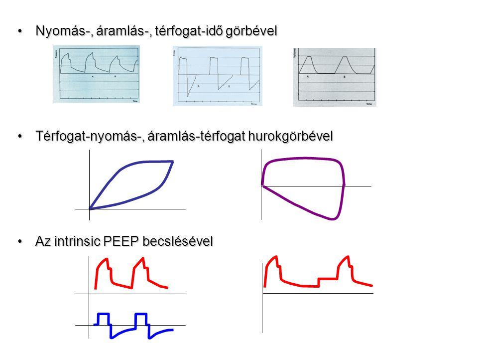 Nyomás-, áramlás-, térfogat-idő görbével