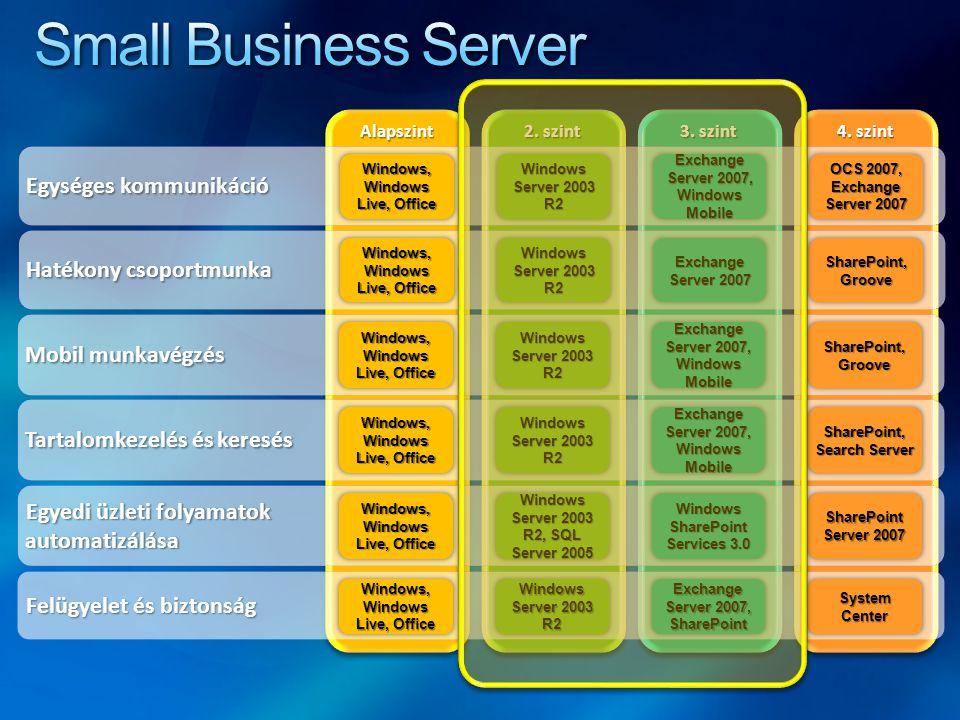Small Business Server Egységes kommunikáció Hatékony csoportmunka