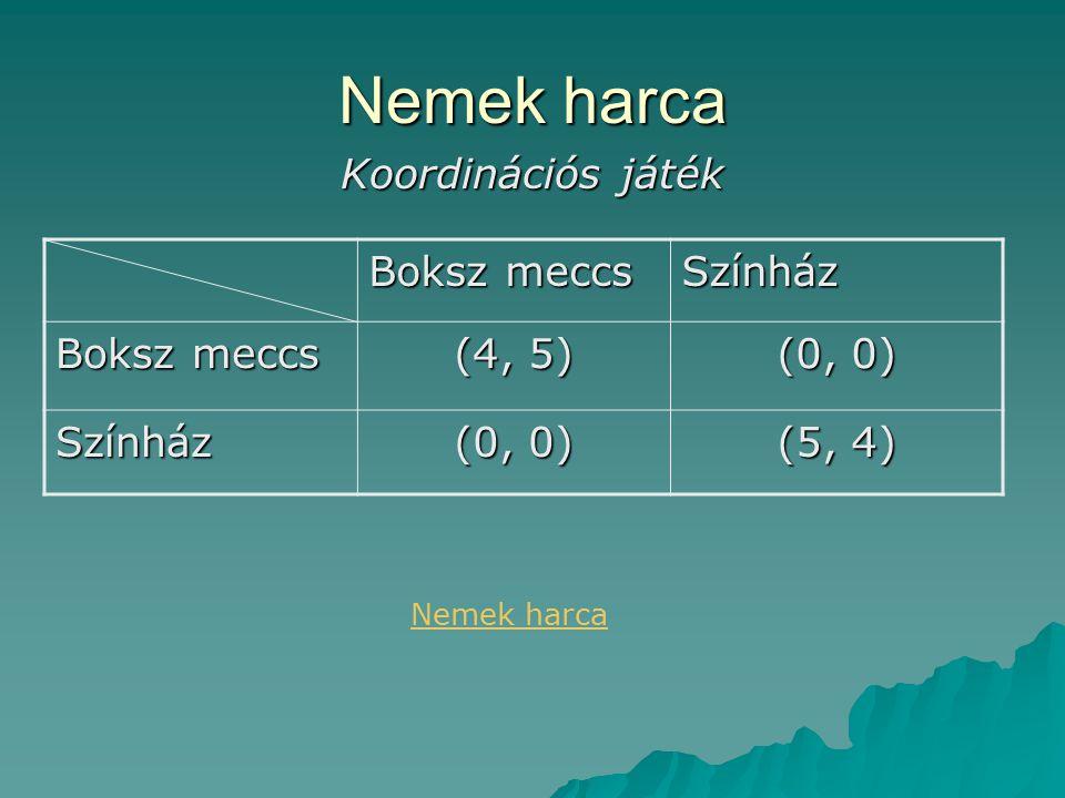 Nemek harca Koordinációs játék Boksz meccs Színház (4, 5) (0, 0)