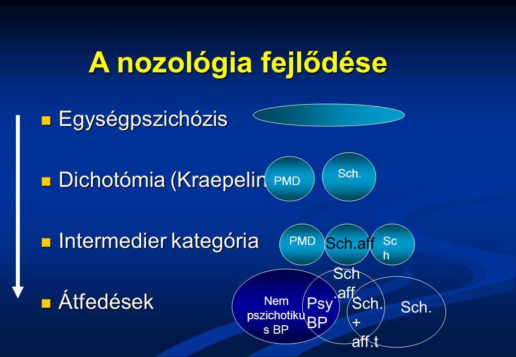A nozológia fejlődése Egységpszichózis Dichotómia (Kraepelin)