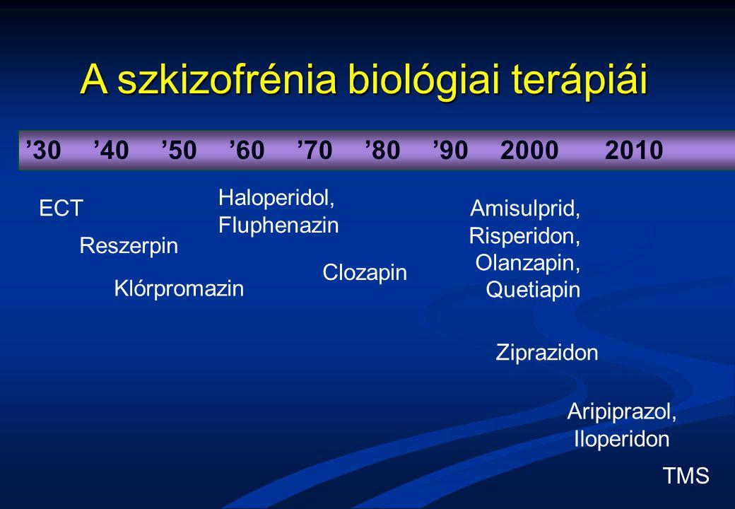 A szkizofrénia biológiai terápiái