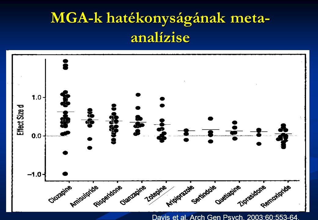 MGA-k hatékonyságának meta-analízise