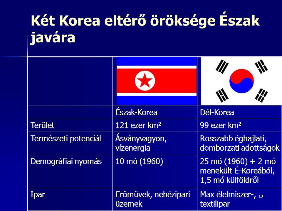 Két Korea eltérő öröksége Észak javára