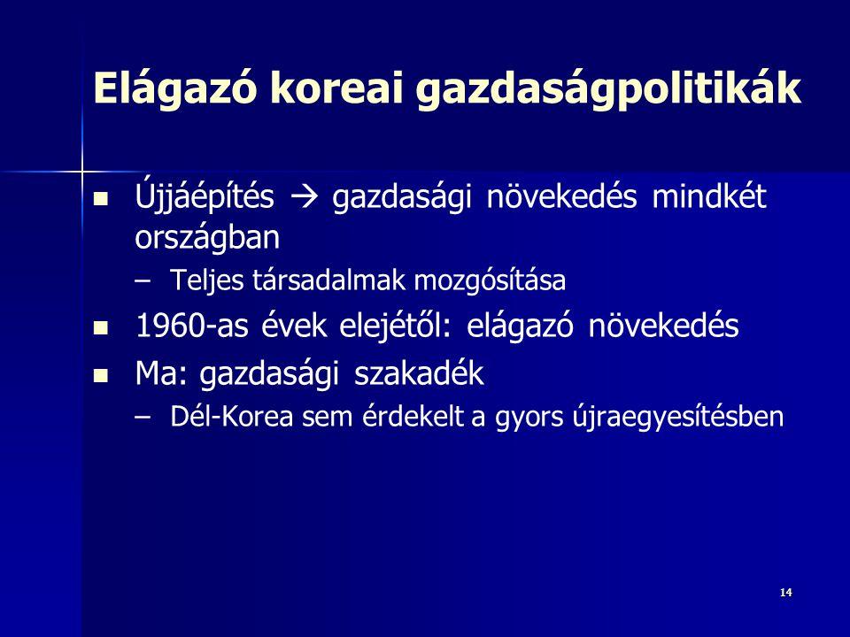 Elágazó koreai gazdaságpolitikák